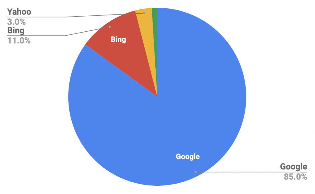 Pie chart of Search Engines by Market share for desktop searches