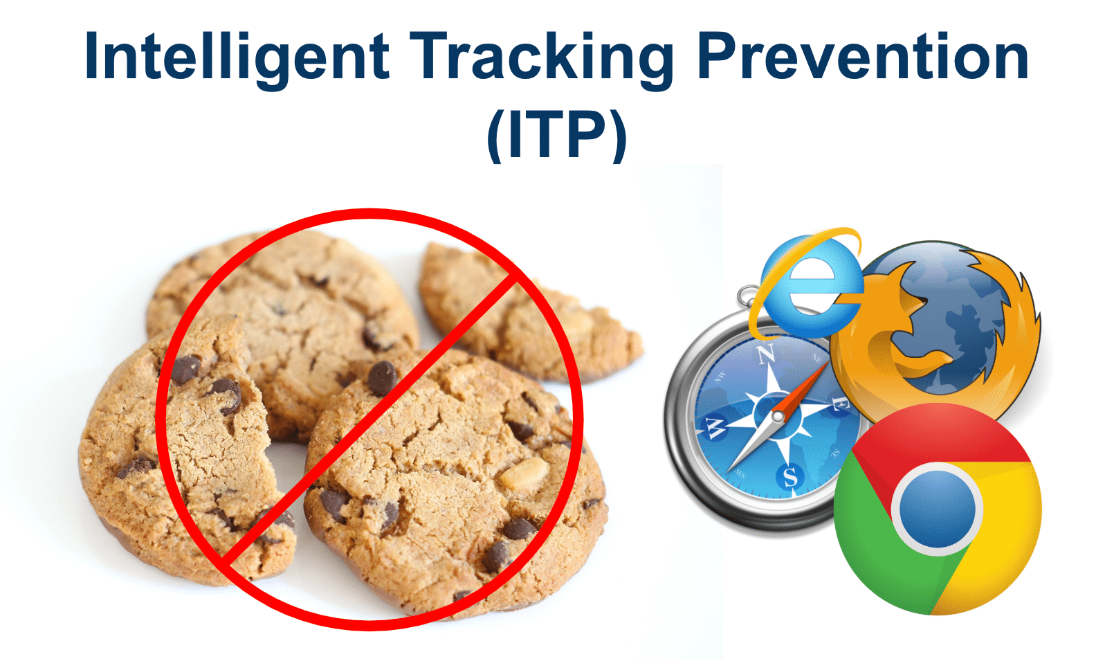 Intelligent Tracking Prevention ITP